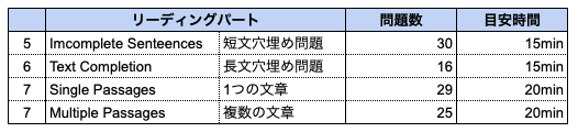 toeic time